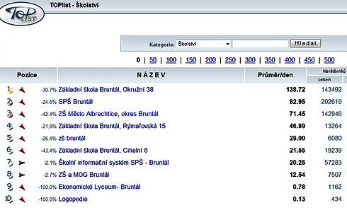 TOPlist 2008 - pořadí škol v okrese Bruntál